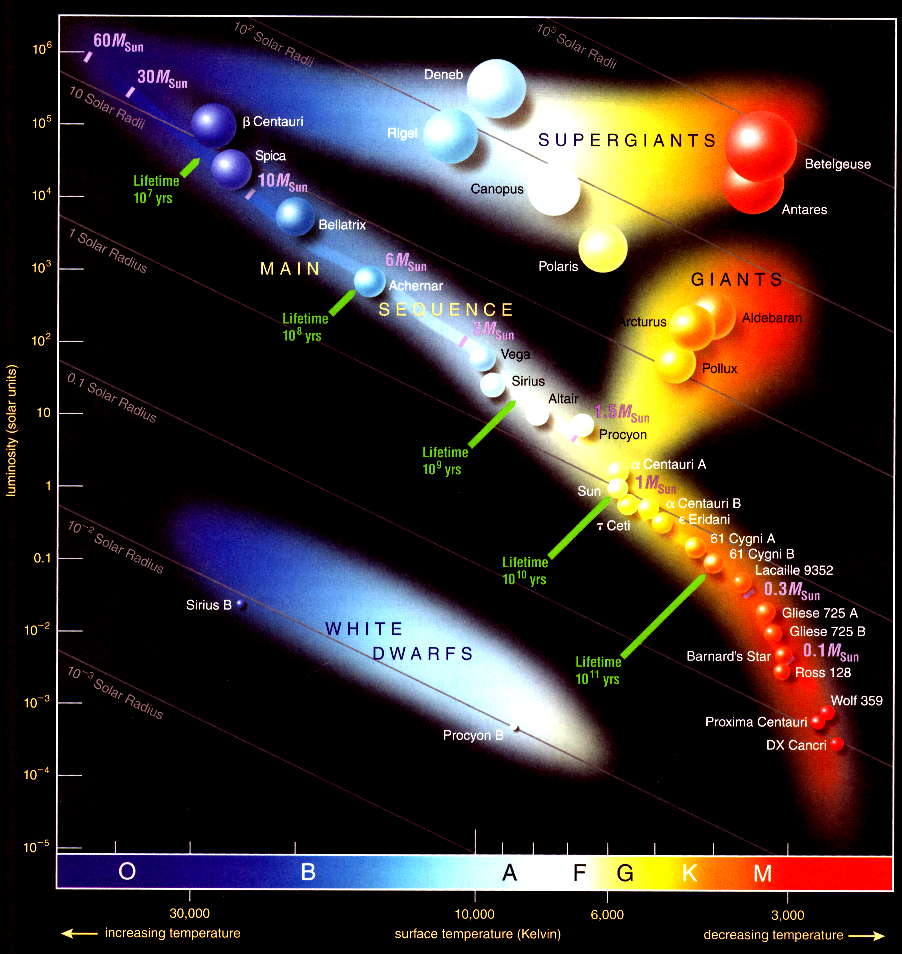 Hr diagram physics and universe ccuart Gallery